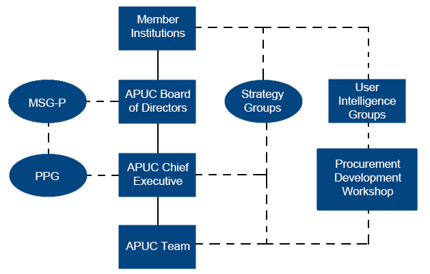 APUC governance structure